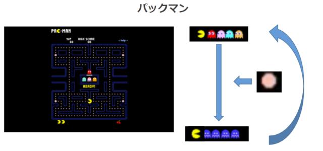 ストレスループとゲーム分析